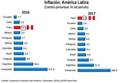 indice inflacionario para 2016 inflaci 243 n superar 225 el rango meta del bcr este a 241 o