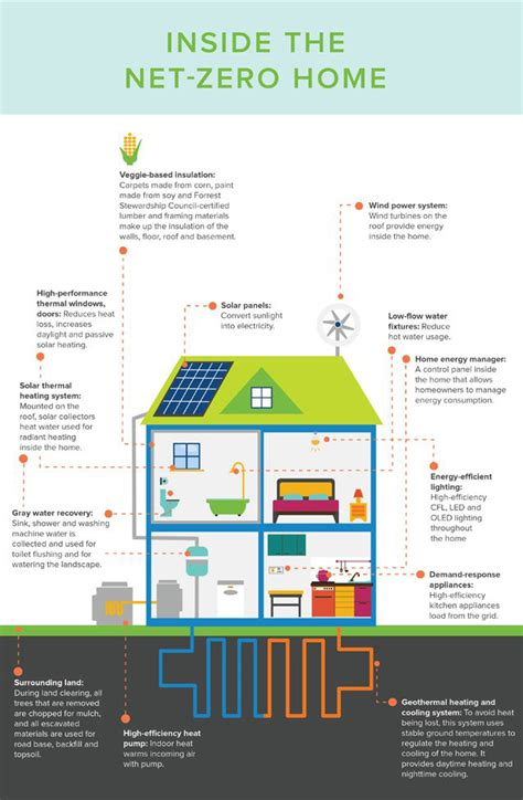 Sustainable Home Design Products infographic what the net zero homes of the future will