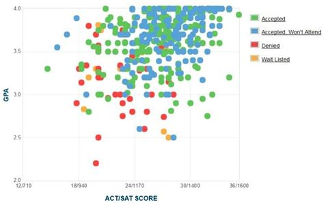 Unc Mba Distance Learning by Unc Asheville Gpa Sat Scores And Act Scores