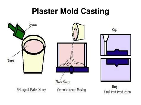 expandable pattern is used in which casting expandable pattern casting and plaster mold casting