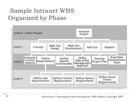Mba Intranet by Wbs Project