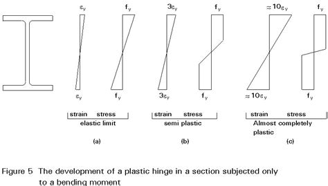 define critical section esdep lecture note wg14