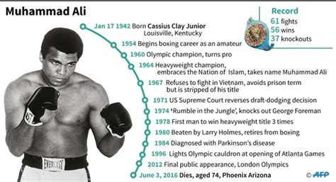 biography of muhammad life muhammad ali biography timeline