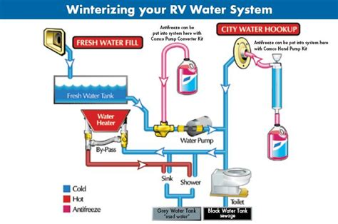 do you have to dewinterize a boat how to winterize your rv