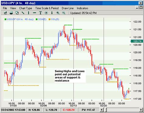 what are swing resistor what are swing resistor 28 images forex technical analysis modified stochastic trading