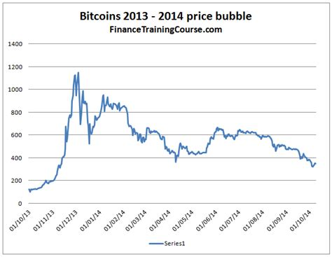 bitcoin crash bitcoin bubbles dissecting pre and post bubble datasets