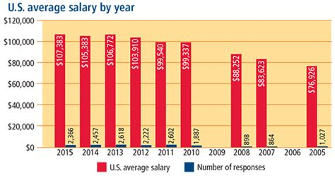 Average Salary For Ms And Mba by The Negotiator Us Salaries Are Not U201cnormal U201d Ly