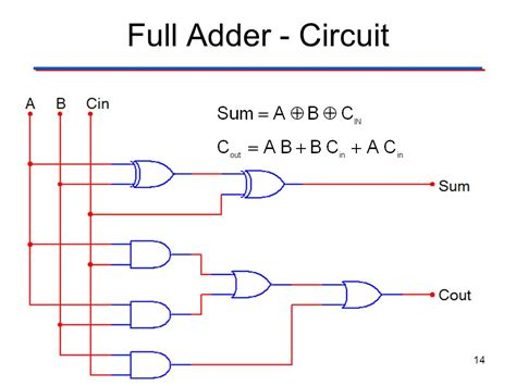adder circuit diagram xor xnor and binary adders ppt