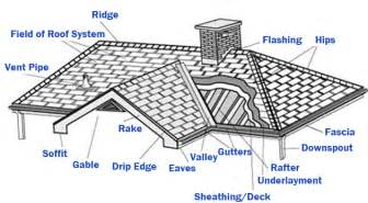 House Structure Parts Names Parts Of A Roof Helpful Information From The Roofing