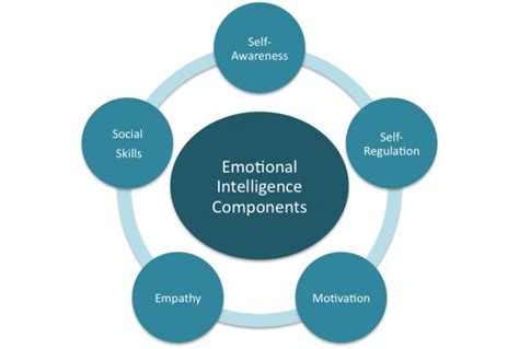 What Is An Mba In Business Intelligence And Analytics by Domains Of Emotional Intelligence Mba Knowledge Base