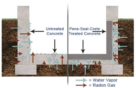 basement waterproofing foundation wall repair companies