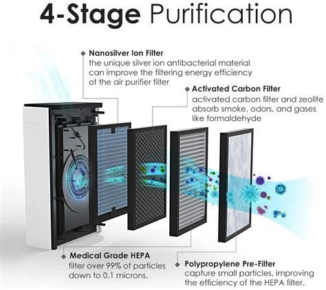 hp hepa air purifierlarge room air cleaner deodorizer