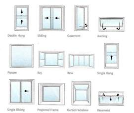 Types Of Windows For House Designs Which Style Of Window Is Suitable For Your Home Windows Doors Window Home