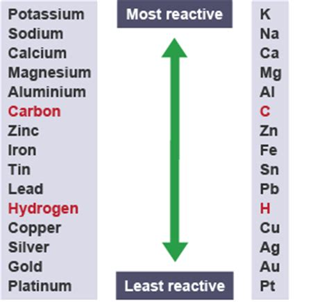 Where Are The Most Reactive Elements On The Periodic Table gcse bitesize science electrolytic processes