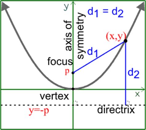 Define Conic Section by 8 1 Conics