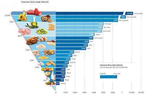 alimentazione quantit luca mazzillo personal web log