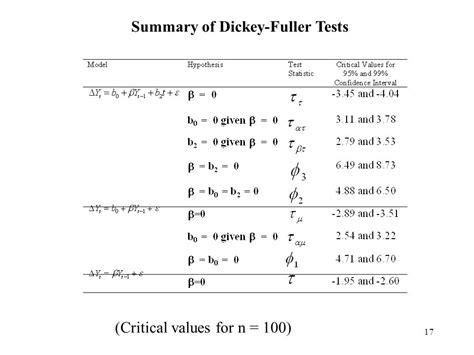 dickey fuller test time series interpreting r s ur df dickey fuller unit