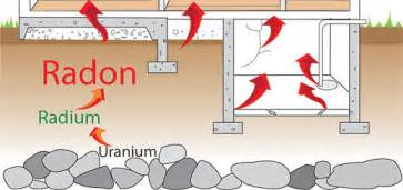 how to reduce radon gas in basement what is radon