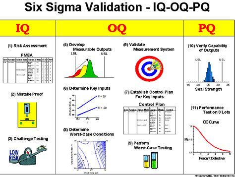 iq oq pq validation templates six sigma validation process
