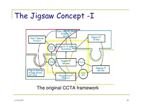 Mba Concepts And Frameworks by It Service Management And Improvement Framework