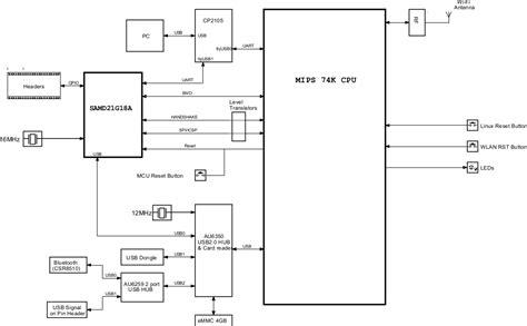 arduino block diagram arduino tian board combines atmel d21 mcu atheros ar9342