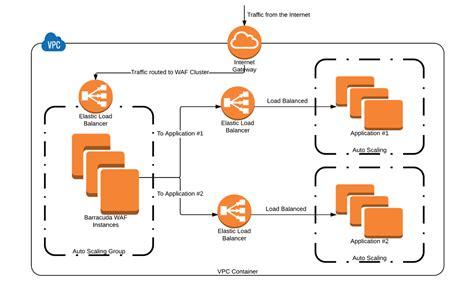 Aws Marketplace Barracuda Web Application Firewall Waf Payg Elb Cloudformation Template