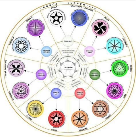 Kaos Symbol Hindu by O Que 201 Um Deus Col 233 Gio Platinorum