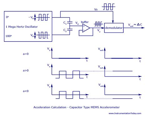 working of capacitor pdf accelerometer wiring diagram