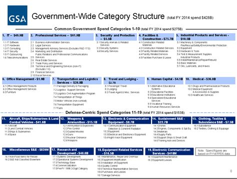 category management strategy template gallery templates