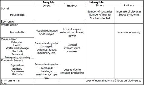 Risk Benefit Analysis Tier Brianhenry Co Risk Benefit Analysis Template