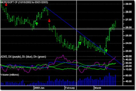 image pattern recognition vb net stockchartx stock chart component with net vb vc
