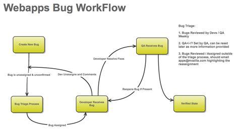 qa workflow apps qa bug workflow mozillawiki