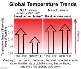 Global warming is not slowing down new climate change research finds
