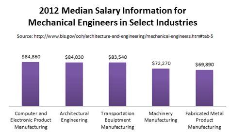 design engineer pay scale mechanical engineer salary www imgkid com the image