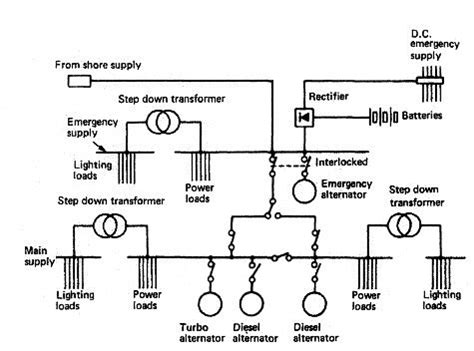 emergency power supply for ships machinery operation