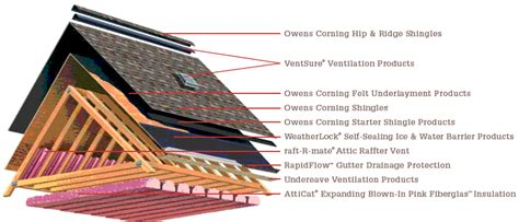 How To Roof A House by Minnesota House Roofing Roofing Installations Stinson