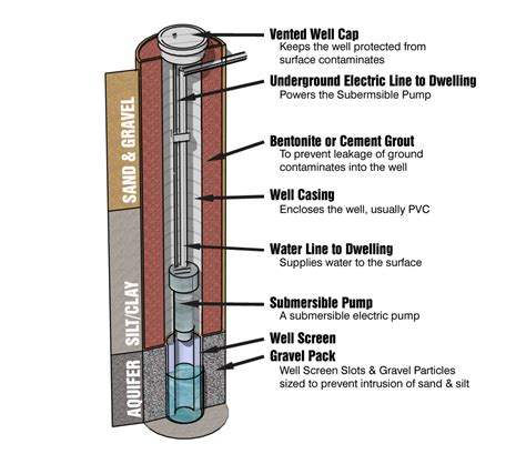 water well diagram well diagram nj well services water well drilling nj