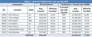 Live in zip codes with effective tax rates above 17 2 percent