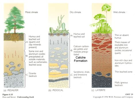 soil pattern coreldraw soil types geography diagrams pinterest soil type