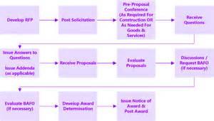 procurement wizard 4 4 competitive sealed proposals