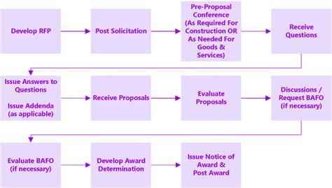 rfp process template procurement wizard 4 4 competitive sealed proposals