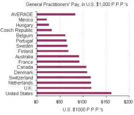 how much do home health nurses make how much do doctors in other countries make the new