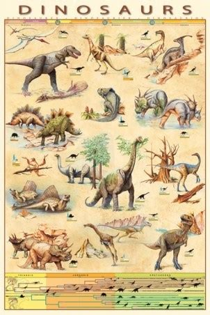 Poster A3 The Dinosaurs Ver 3 dinosaurs species jurassic age timeline poster buy