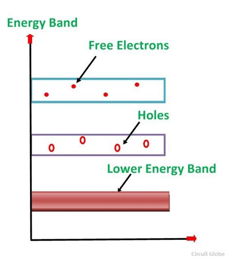 energy band diagram for p type semiconductor what is intrinsic semiconductor and extrinsic