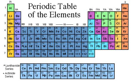 los alamos printable periodic table science