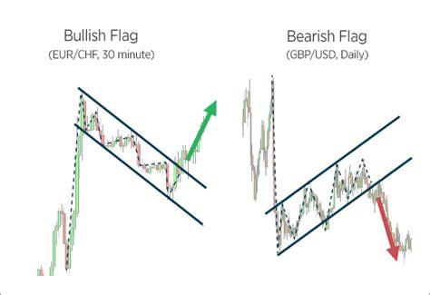 Bullish Vs Bearish bullish and bearish flags learn forex trading forex