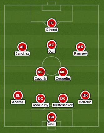 arsenal line up 2015 16 preview arsenal the set pieces