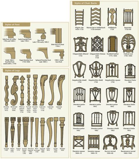 furniture types furniture styles by chicago appraisers association via