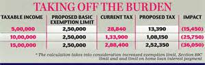 daily mail finance section india budget 2014 reasons to be cheerful and richer