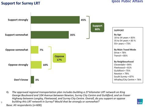 light rail phone number the south fraser blog new poll finds surrey residents